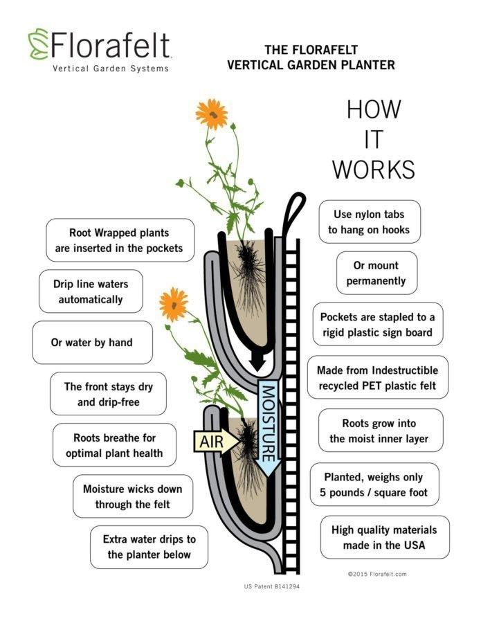 Florafelt Vertical Garden Planter How It Works