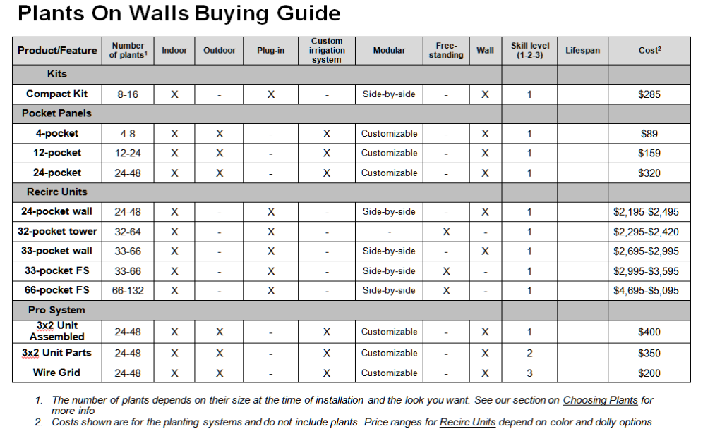 Plants On Walls Buying Guide